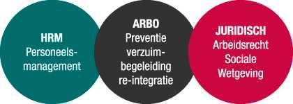 arbo-bollen