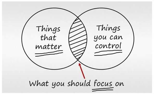 things-that-matter-venn-diagram2