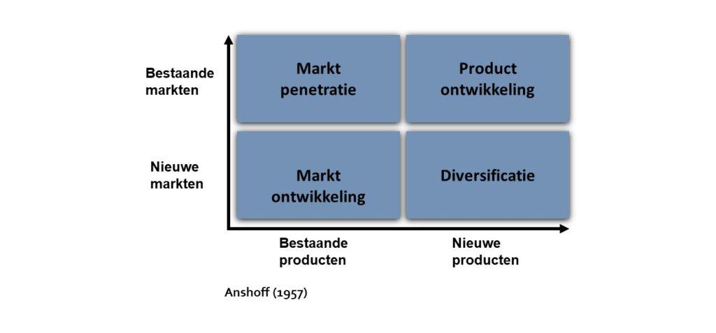 anshoff-model